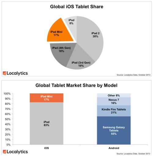 Apple iPad 2 is the most used Apple slate