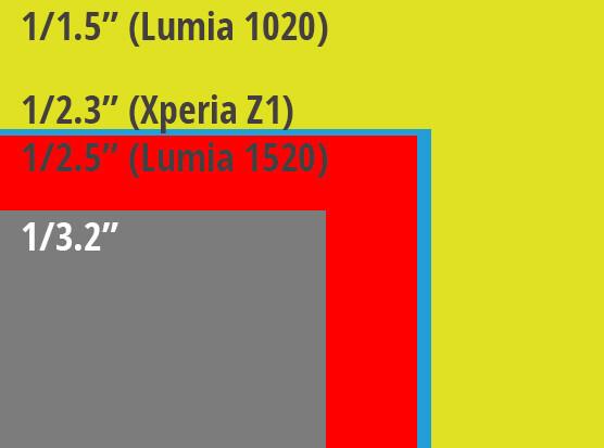 Nokia Lumia 1520 sensor size comparison chart - Nokia Lumia 1520 specs review and sensor size comparison