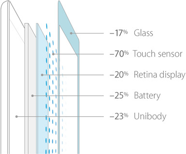 New iPad Air is all about thin: here is how Apple achieved this