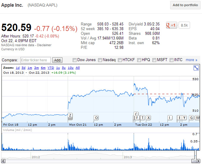 Apple stock drops slightly after iPad event