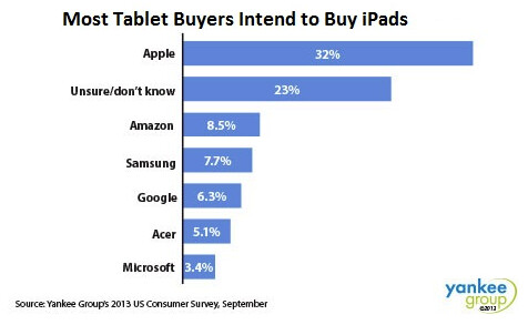Nearly one-third of those surveyed in the states are planning to buy an Apple iPad as their next tablet - 32% of U.S. tablet buyers have their sights set on an Apple iPad