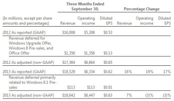 Microsoft registers record Q1 revenue as its enterprise presence grows