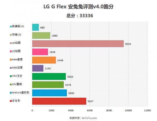 LG G Flex scores 33336 on AnTuTu, flaunts G2 specs, but 720p display