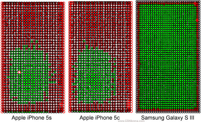 Green areas show accurate touch registration, red once show deviations. - Apple iPhone 5s and 5c touchscreen test shows surprising inaccuracies, Samsung Galaxy S III way more accurate
