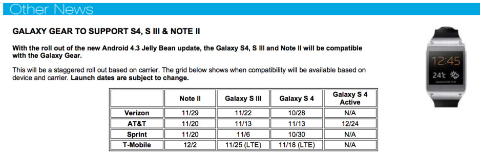 Leaked documentes shows alleged dates of Android 4.3 update for U.S. versions of Samsung Galaxy devices - Leak shows when Galaxy devices will get Android 4.3 in U.S.; 30% return rate for Galaxy Gear watches
