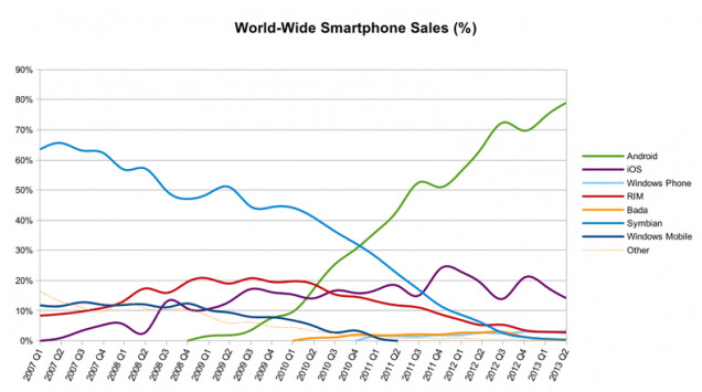 Android has 80% of the global smartphone market