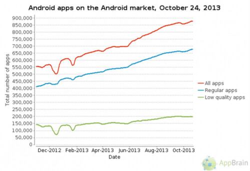 Low quality Android apps have been flat