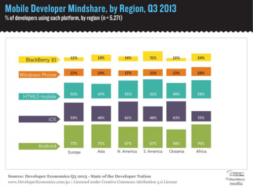 In most regions, more developers write for Android than iOS