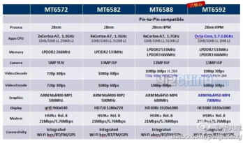 Full specs for the first true Octa-core MediaTek MT6592 and quad-core MT6588 show great promise