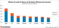iphone-5s-vs-iphone-5c-chart-1