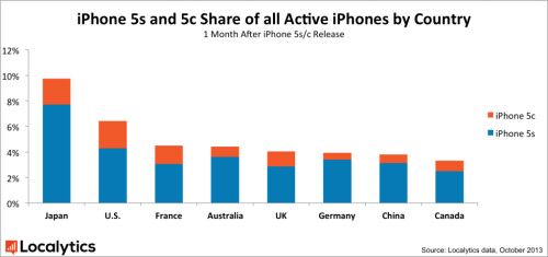 Sales of the iPhone 5s vs iPhone 5c