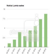 lumia-1
