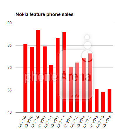 Nokia squeezes out tiny profit in third quarter