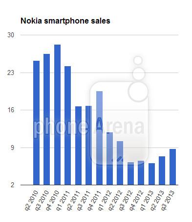 Nokia squeezes tiny profit in third quarter