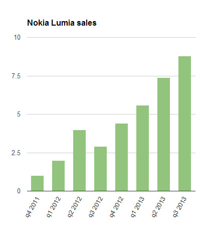 Nokia Lumia sales - Nokia Lumia sales up a massive 200% from the same period last year