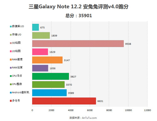 Samsung Galaxy Note 12.2 specs and benchmarks