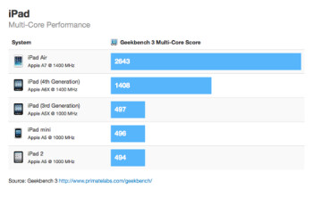 First iPad Air benchmarks show a massive improvement over the iPad 4