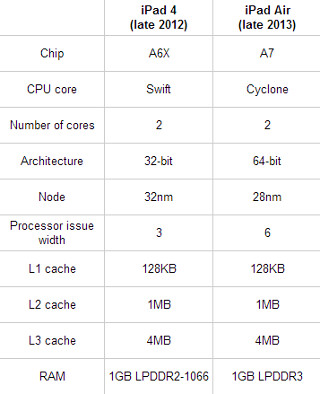 Apple A7 chip specs and details surface