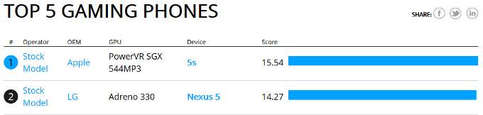 based on Basemark X - Basemark X benchmark now listing the Nexus 5 as the 2nd-best gaming phone