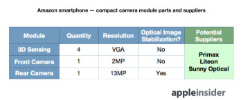 6 camera sensors are expected on the rumored Amazon high-end smartphone