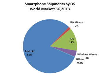 BlackBerry down to 1.5  worldwide market share, Android up to almost 81