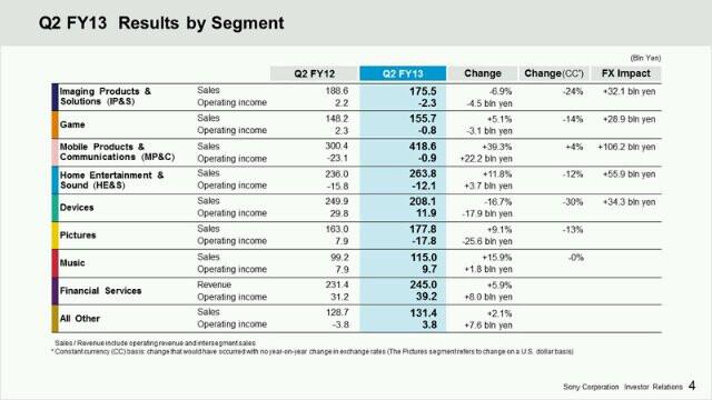 Sony sold a record 10 million Xperia smartphones last quarter