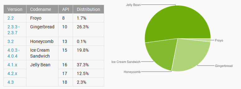 Jelly Bean is now on more than half of Android devices - More than half of Android devices are powered by Jelly Bean