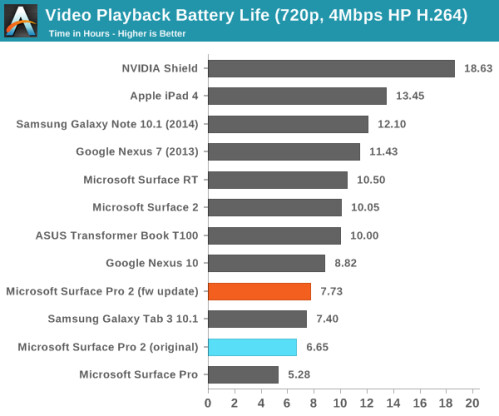 Firmware update improves battery life of the Microsoft Surface Pro 2