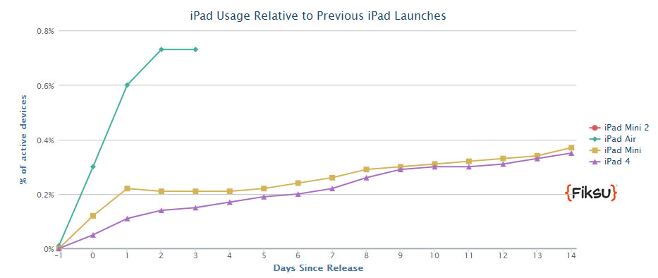 Apple iPad Air is off to a great start