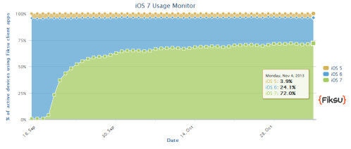 iOS 7 is on over 70% of Apple's iDevices