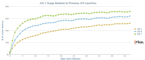 Data reveals strong launch for Apple iPad Air, and more