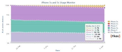 For now, the Apple iPhone 5 is the most used iPhone model