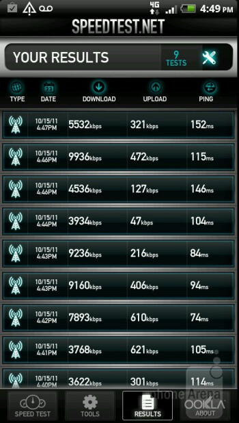Speed test results - HTC Amaze 4G Review
