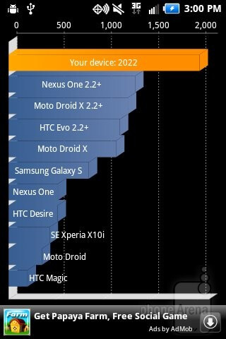 Quadrant - Benchmarking - Samsung Illusion Review