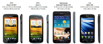 HTC One X for AT&T Review
