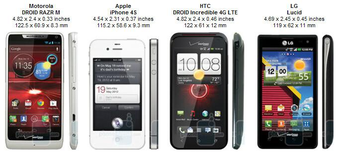 Motorola DROID RAZR M Review