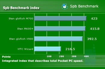 SPB Benchmark index - Eten Glofiish M700 Review