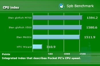 CPU index - Eten Glofiish M700 Review