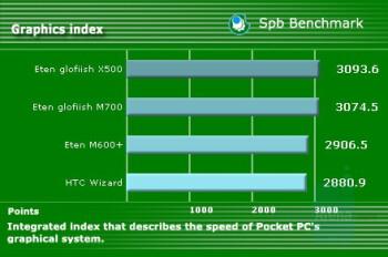 Graphics index - Eten Glofiish M700 Review