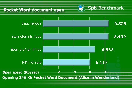 Pocket Word document open - Eten Glofiish M700 Review