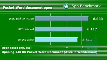 SPB Benchmark Tests - i-mate JAQ3 Review
