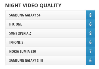 Camera comparison: Samsung Galaxy S4 vs HTC One, Sony Xperia Z,  iPhone 5, Nokia Lumia 920 and Galaxy S III