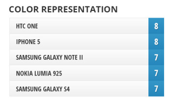 Camera comparison: Nokia Lumia 925 vs Samsung Galaxy S4, HTC One, iPhone 5, Samsung Galaxy