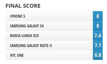 Camera comparison: Nokia Lumia 925 vs Samsung Galaxy S4, HTC One, iPhone 5, Samsung Galaxy Note II