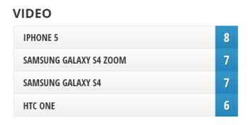 Camera Comparison: Samsung Galaxy S4 Zoom vs Galaxy S4, HTC One, iPhone 5
