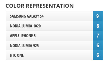 Camera Comparison: Nokia Lumia 1020 vs Galaxy S4, iPhone 5, Lumia 925, One