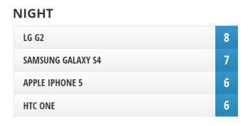 Camera Comparison: LG G2 vs Samsung Galaxy S4, iPhone 5, HTC One