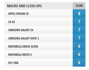 Camera Comparison: iPhone 5s vs LG G2, Samsung Galaxy Note 3, Galaxy S4, HTC One, Motorola Moto X, DROID Ultra