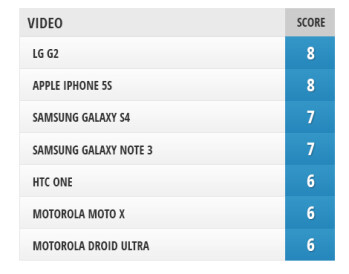 Camera Comparison: iPhone 5s vs LG G2, Samsung Galaxy Note 3, Galaxy S4, HTC One, Motorola Moto X, DROID Ultra