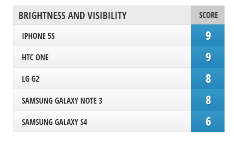 Screen comparison: Galaxy Note 3 vs iPhone 5s and other flagships